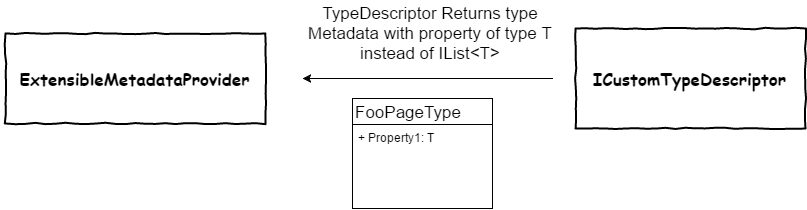 PropertyListValue TypeDescirpt return value