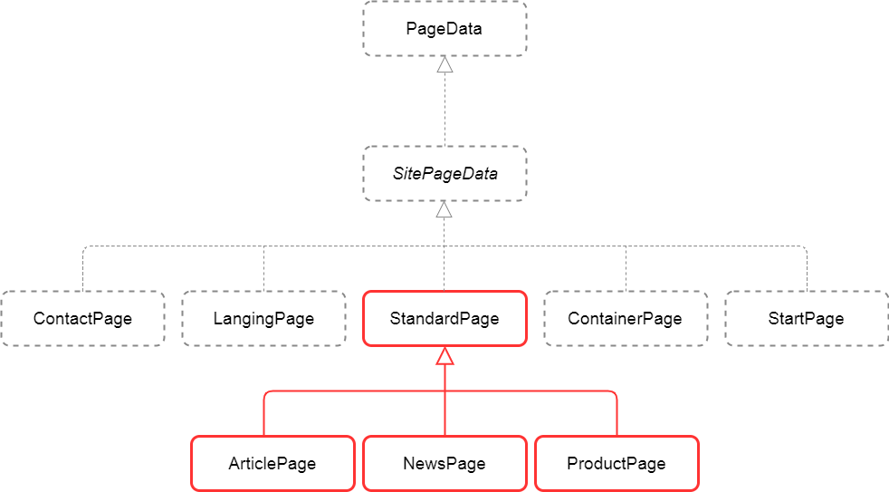 Alloy StandardPage subclasses
