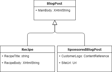 Hide tabs and properties in edit mode grzegorz wieche blogpost class diagram ccuart Choice Image